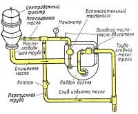 Масляный фильтр и его типы